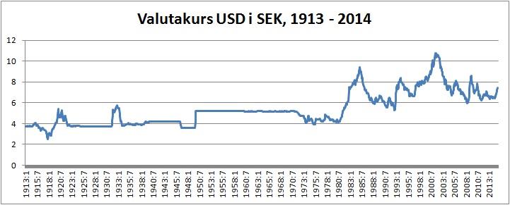 kursen på dollar Kristiansand