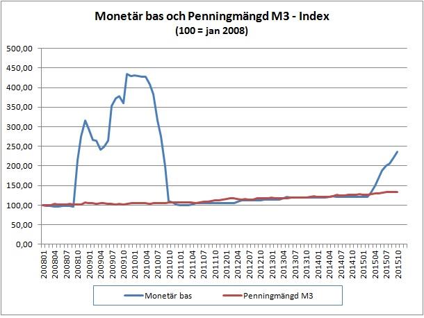 kvantitativa lättnader riksbanken