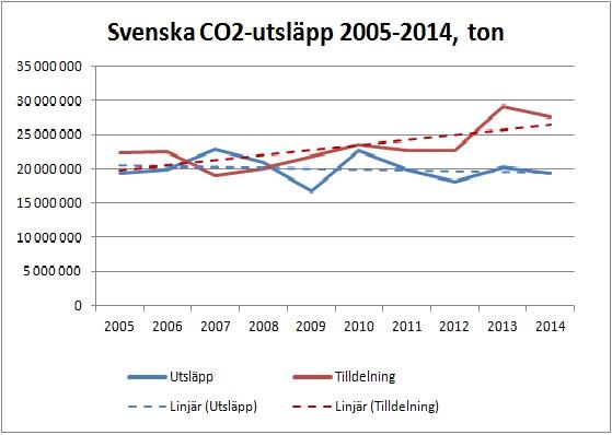 CO2utsläpp