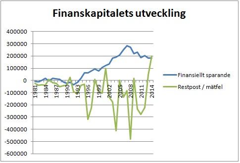 Finanskapitalet
